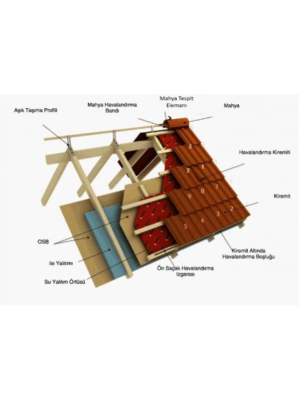 Persan Perlit Kiremitlerin Çatıya Döşenmesi ve Şekli